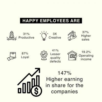 happy employees are - prameet